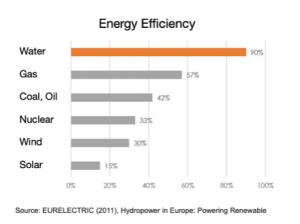 efficiency of hydropower